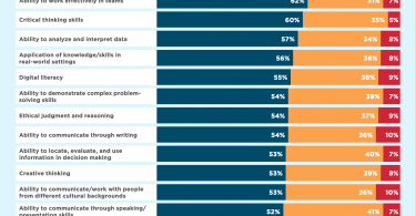 a table showing the skills that employers value in their hires